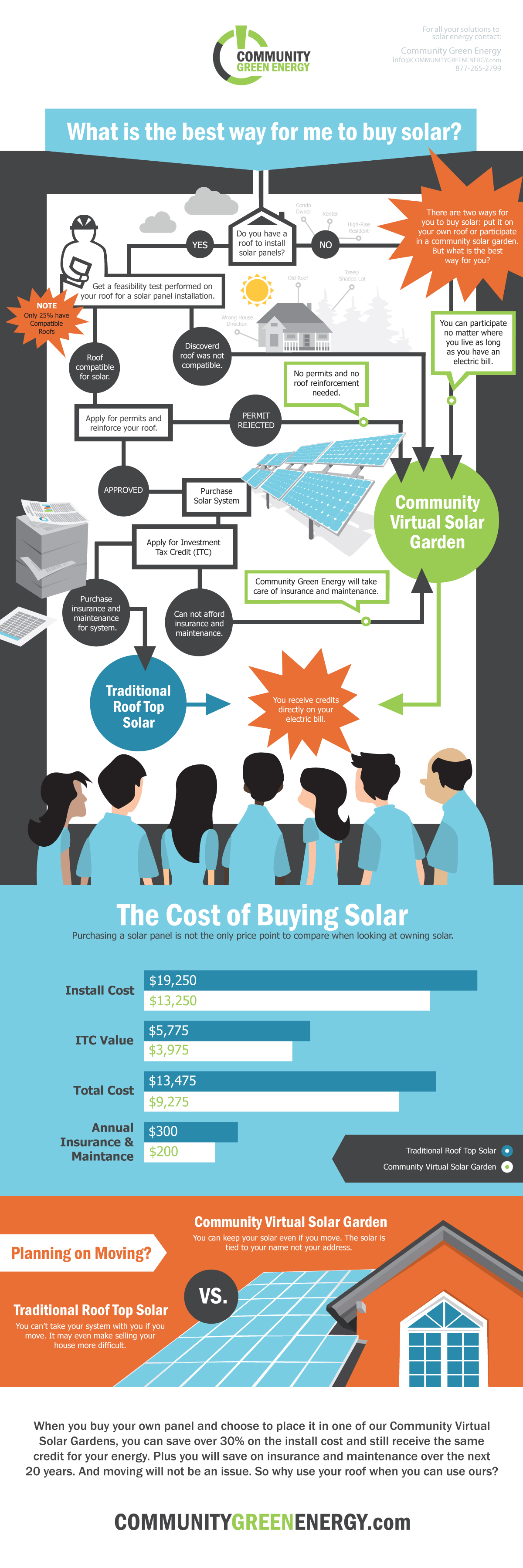 Buy Your Own Panel or Traditional Solar, Which is the best option for me?