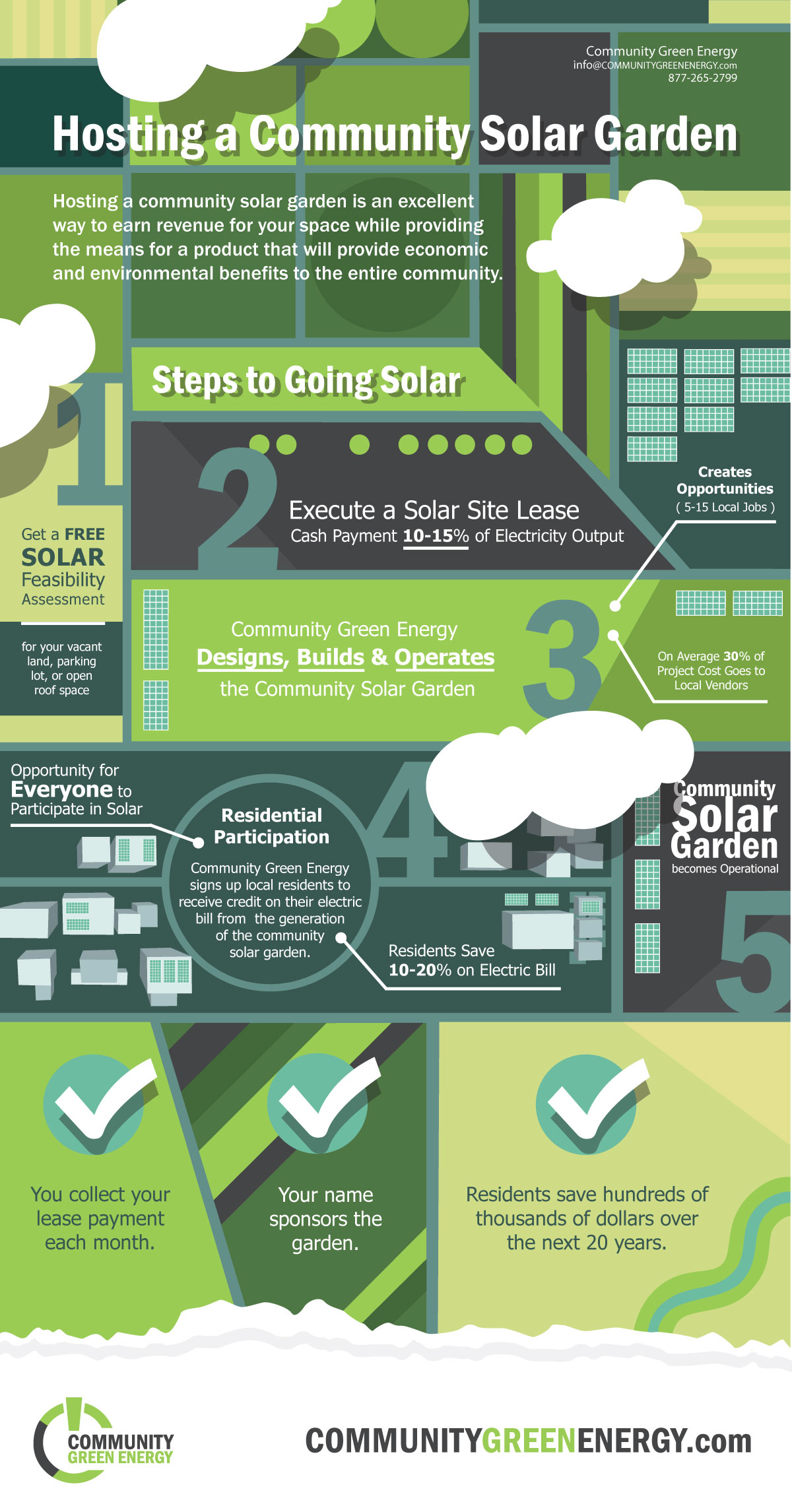 Want to Host a Community Solar Garden, Here's how...
