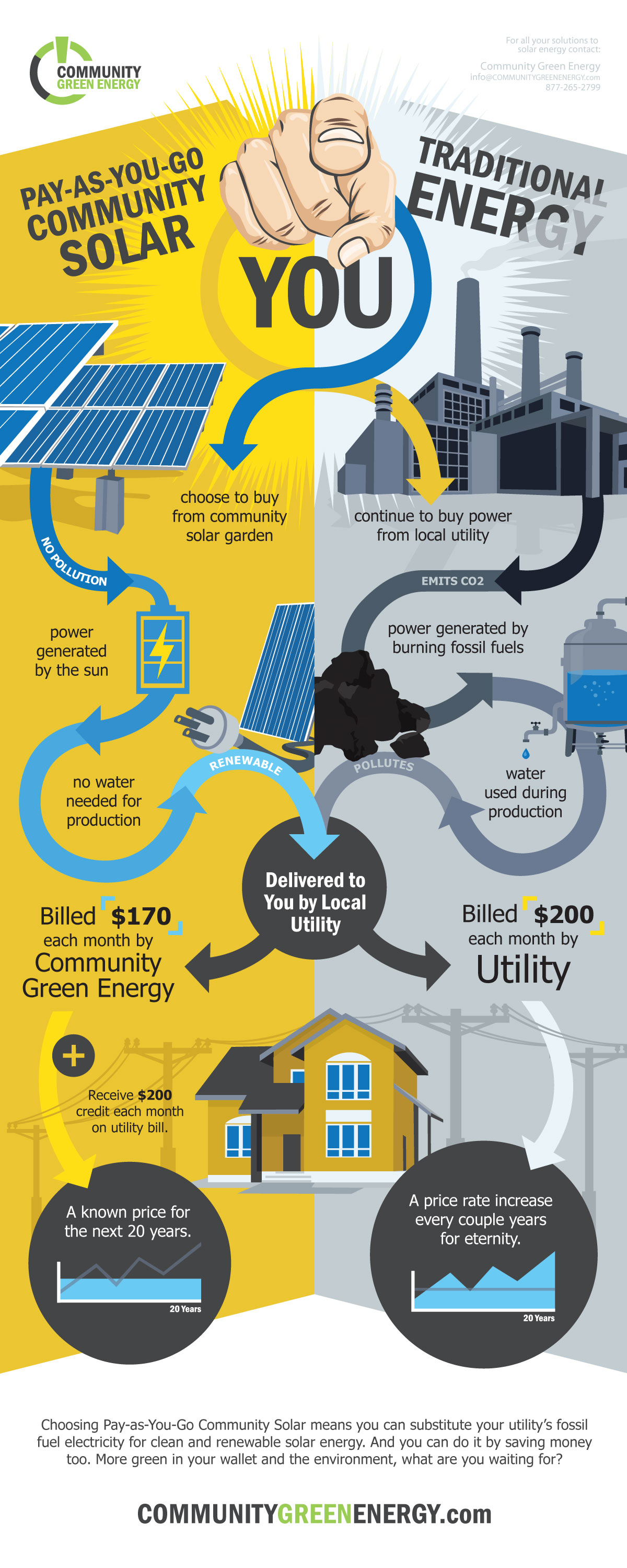 Pay-as-You-Go Community Solar vs. Traditional Energy Solutions